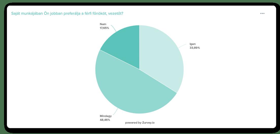A válaszadók 33,89%-a jobban preferálja a férfi főnököt. 48,46%-ának mindegy.