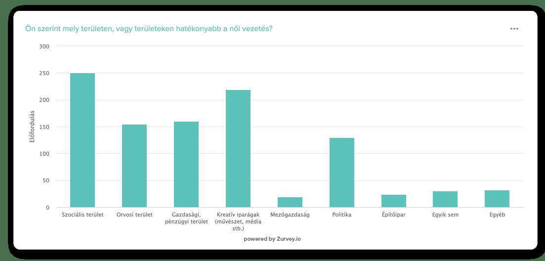 A válaszadó szerint leginkább a szociális területeken, illetve a kreatív iparágakban hatékonyabb a női vezetés.